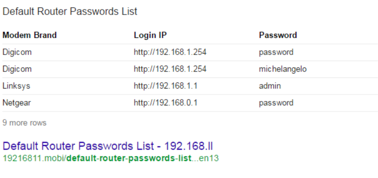 Why to Change Router Password